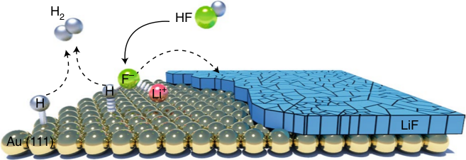 Electrocatalytic transformation of HF impurity to H2 and LiF in lithium-ion batteries