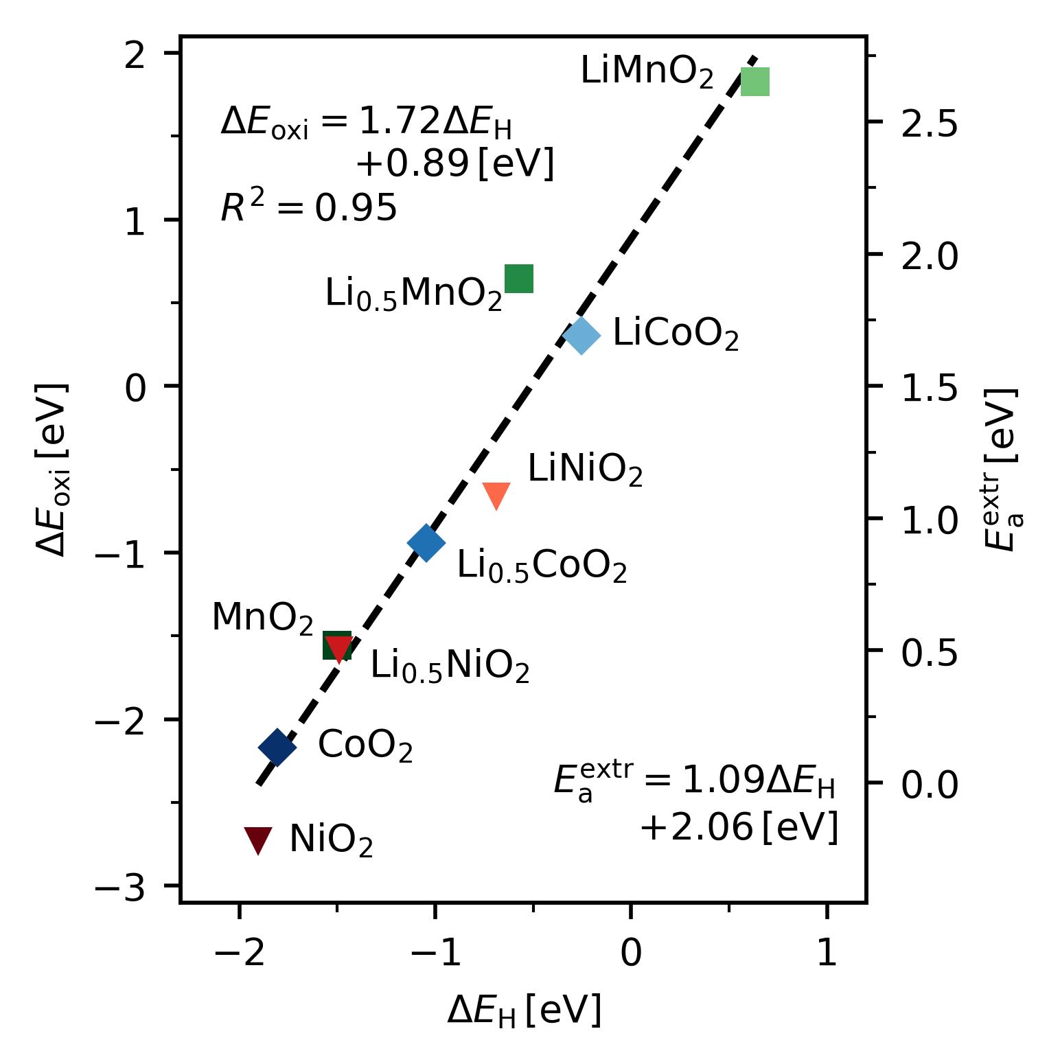 Oxidation of Ethylene Carbonate on Li Metal Oxide Surfaces