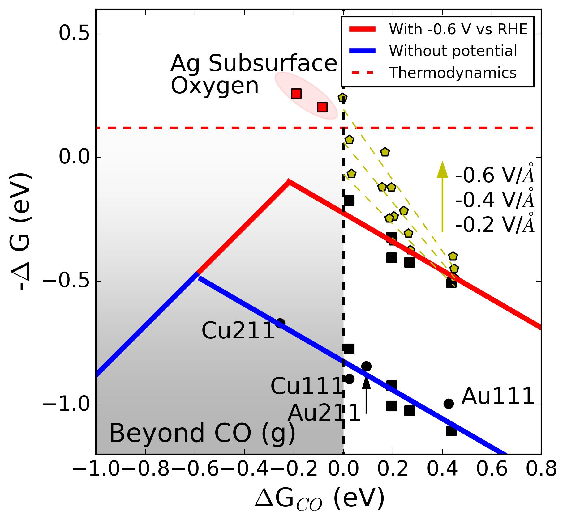 Enhanced Carbon Dioxide Electroreduction to Carbon Monoxide over Defect-Rich Plasma-Activated Silver Catalysts