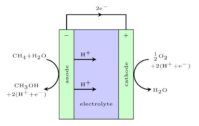 Fundamental limitation of electrocatalytic methane conversion to methanol